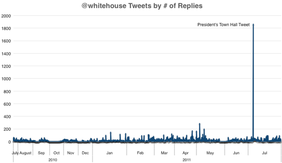 Whitehouse_tweet_popularity